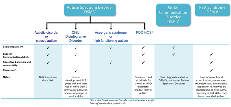 File:Autism Spectrum Disorders subcategories.png