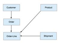 Bachman order processing model.tiff