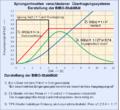 Bibo-stabilität für verschiedene übertragungssysteme.png