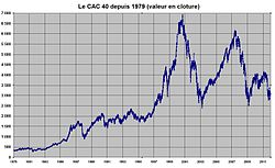 Image illustrative de l'article CAC 40