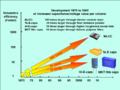 Capacitor Miniaturizing 1970-2005.png