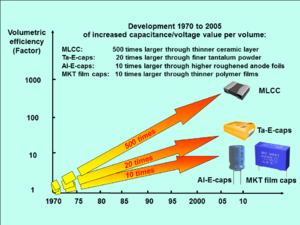 Volumetric efficiency - Capacitor volumetric efficiency increased from 1970 to 2005 (click image to enlarge)