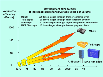 Capacitor volumetric efficiency increased from 1970 to 2005 (click image to enlarge) Capacitor Miniaturizing 1970-2005.png