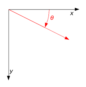 Rotation matrix - Image: Clockwise rotation