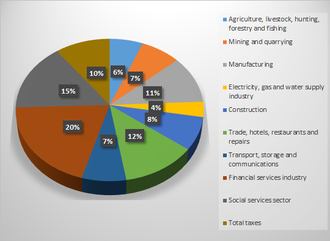 Economy of Colombia - Colombia's gross domestic product by sector for the second half of the year 2015.