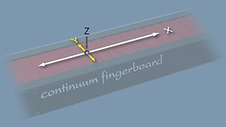 Continuum Fingerboard - An illustration of the Continuum Fingerboard's axes.