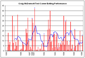 Craig McDermott - Craig McDermott's Test career batting performance.