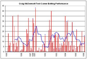 Craig McDermott - Craig McDermott's Test career batting performance.