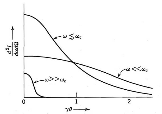 Critical frequency and critical angle
