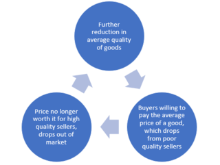 Adverse selection Selective trading based on possession of hidden information