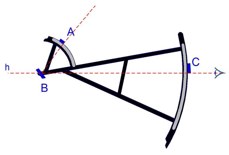 Ficheiro:Davis-quadrant.png