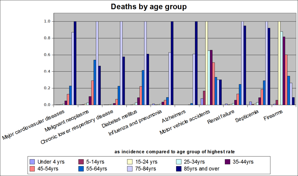 Deaths by age group fixed