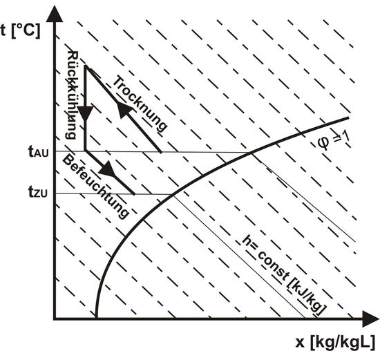 Kühlung durch Trocknung und Verdunstung – Wikipedia
