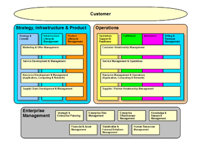 Business Process Framework (eTOM) - An early version of the process model