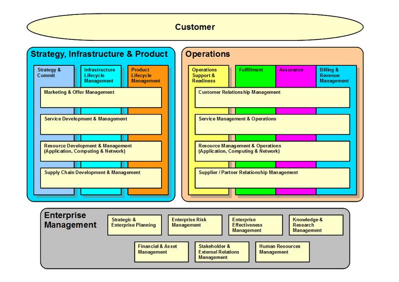 Etom   U2013 Enhanced Telecom Operations Map