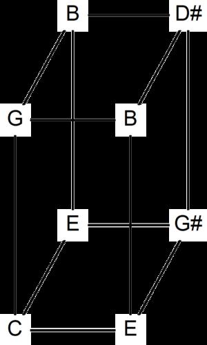 Euler–Fokker genus - Image: Euler genus 355