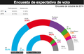 Expectativa de voto - España 2015.png