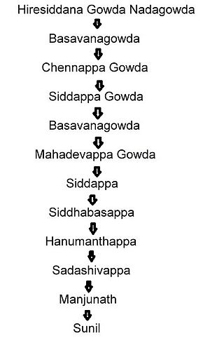 Genealogy - 12 generations patrilineage of a Hindu Lingayat male from central Karnataka worth over 275 years, depicted in descending order