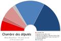 France Chambre des deputes 1919.png