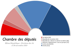 French legislative election, 1919 - Image: France Chambre des deputes 1919