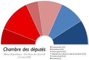 graphique en camembert, montrant la victoire de la gauche et le rôle pivot du parti radical qui assure la majorité nécessaire pour gouverner pour le Front populaire