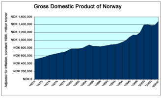 Economy of Norway - Norway's GDP, 1979 to 2004. Source: Statistics Norway.