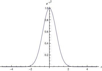 Gaussian distribution 2