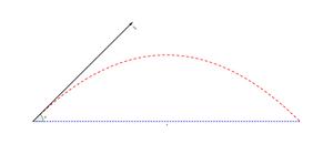 Range of a projectile - Range of a projectile (in space).