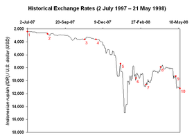 malaysia response in financial crisis 1997 The 1997 and 1998 malaysian financial crisis  the 1997-98 financial crisis in malaysia: causes, response, and results − a rejoinder   let me preface my.