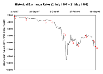 Fall of Suharto - Indonesia followed Thailand in abandoning the fixed exchange rate of its currency on 14 August 1997. The rupiah further devalued to its lowest point following the signing of the second IMF letter of intent on 15 January 1998.