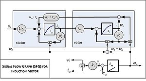 Vector control (motor) - Signal Flow Graph (SFG) for Induction Motor