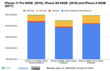 Carbon Footprint of 1st Life Cycle of an iPhone 11 Pro compared to iPhone XS and iPhone X