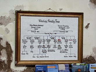 Samuel Wesley (poet) - Interior of St Andrew, Epworth: The Wesley Family Tree.