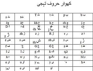 Khowar alphabet - Khowar-Alphabets