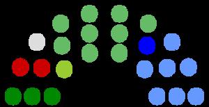Kilkenny County Council - Image: Kilkenny County Council Composition