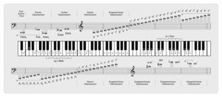 Musik In Noten Umwandeln
