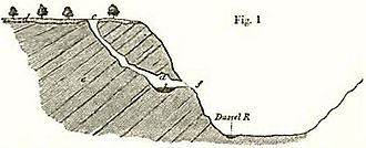 Neanderthal 1 - Kleine Feldhofer Grotte (cross-section);  from: Charles Lyell (1863): The Geological Evidences of the Antiquity of Man.