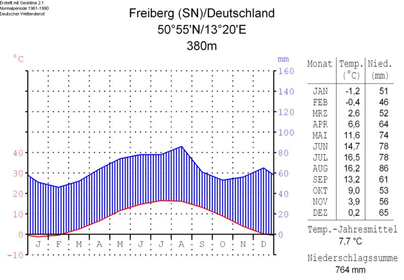 File:Klimadiagramm-deutsch-Freiberg (SN)-Deutschland.png