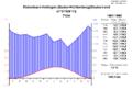 Klimadiagramm-metrisch-deutsch-Hottingen-Deutschland-1961-1990.png
