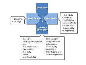 Management accounting principles - Diagram of Principles, Concepts, and Constraints specific to the field of Management Accounting and its internal business users.