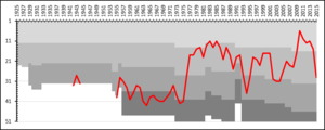 Mjällby AIF - A chart showing the progress of Mjällby AIF through the swedish football league system. The different shades of gray represent league divisions.
