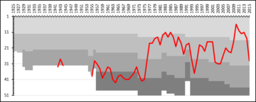 A chart showing the progress of Mjallby AIF through the swedish football league system. The different shades of gray represent league divisions. Mjallby AIF League Performance.png