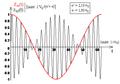 Modulation d'amplitude - signaux modulant et modulé - bis.png