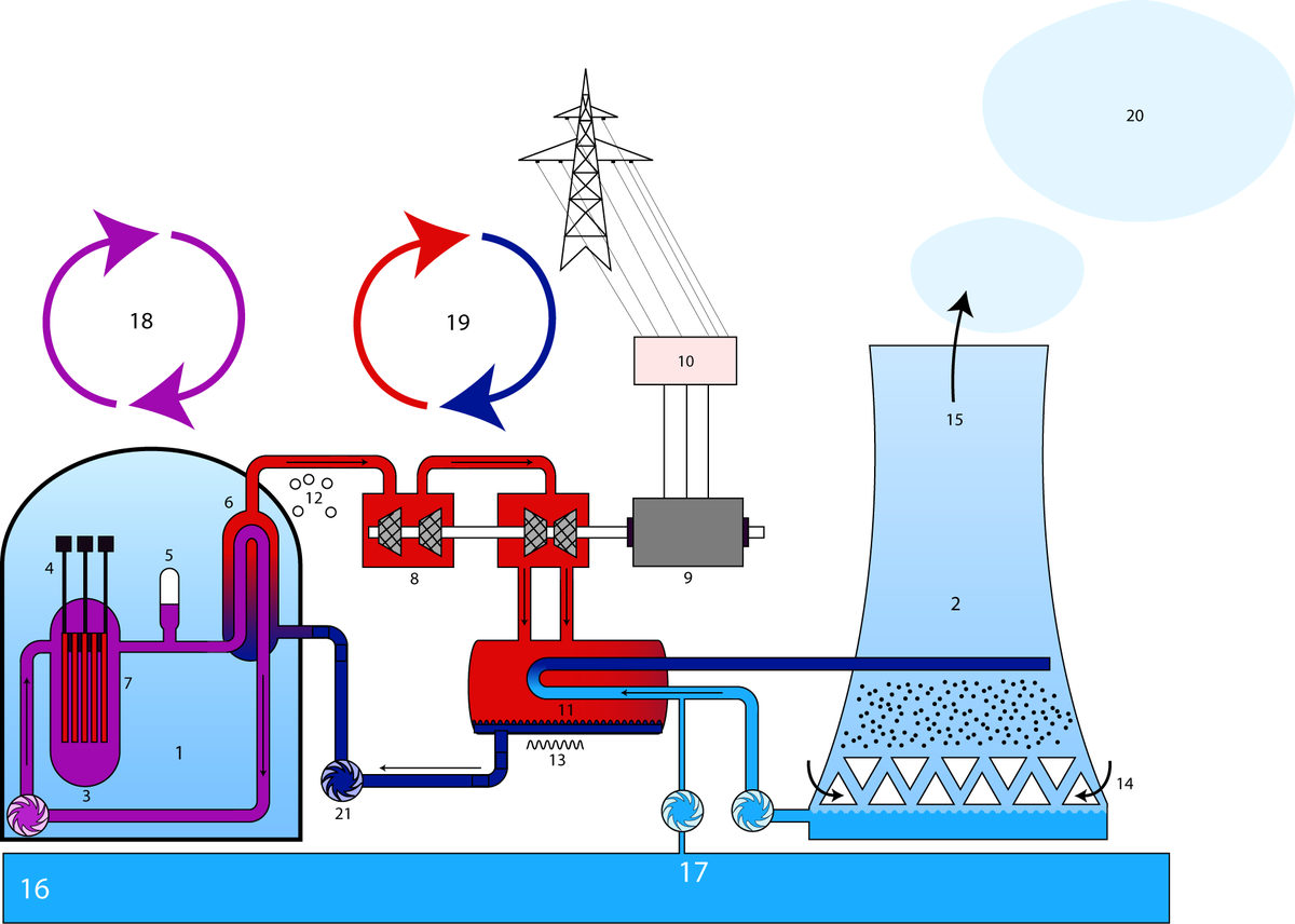 power plant schematic symbols power generation nuclear power part2 wikiversity  power generation nuclear power part2