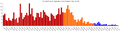 OIF fatalities by month.png