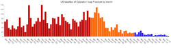 OIF fatalities by month