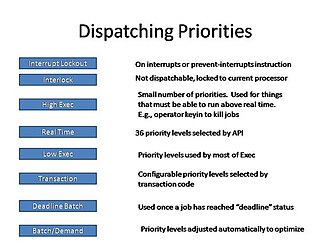 OS 2200 - Dispatching priorities diagram