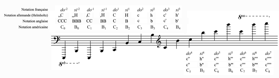Octaves notation.png