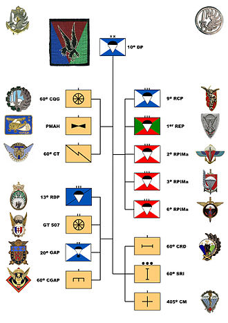 10th Parachute Division (France) - Organizational chart of the 10e D.P.