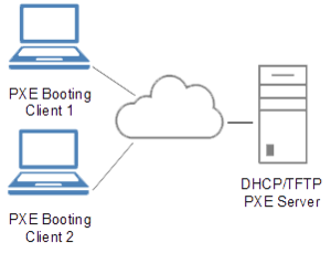 Preboot Execution Environment - A high-level PXE overview